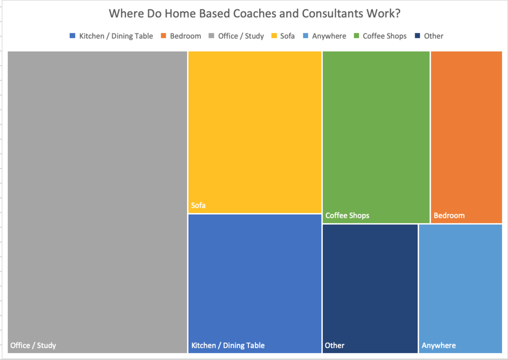 where to home based coaches or consultants work